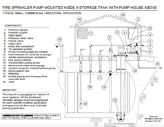 FIRE SPRINKLER TANK WITH PUMP HOUSE ABOVE Click To Enlarge