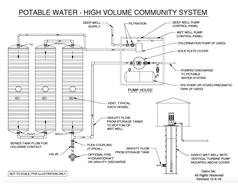 Underground Potable Water Storage Tanks   Darco Inc