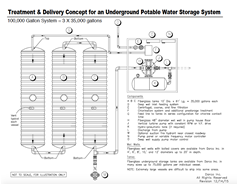 Potable Water Treatment and Delivery