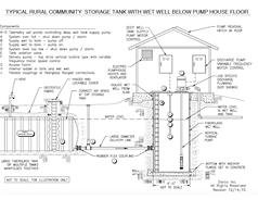 Wet Well Below Pump House Floor